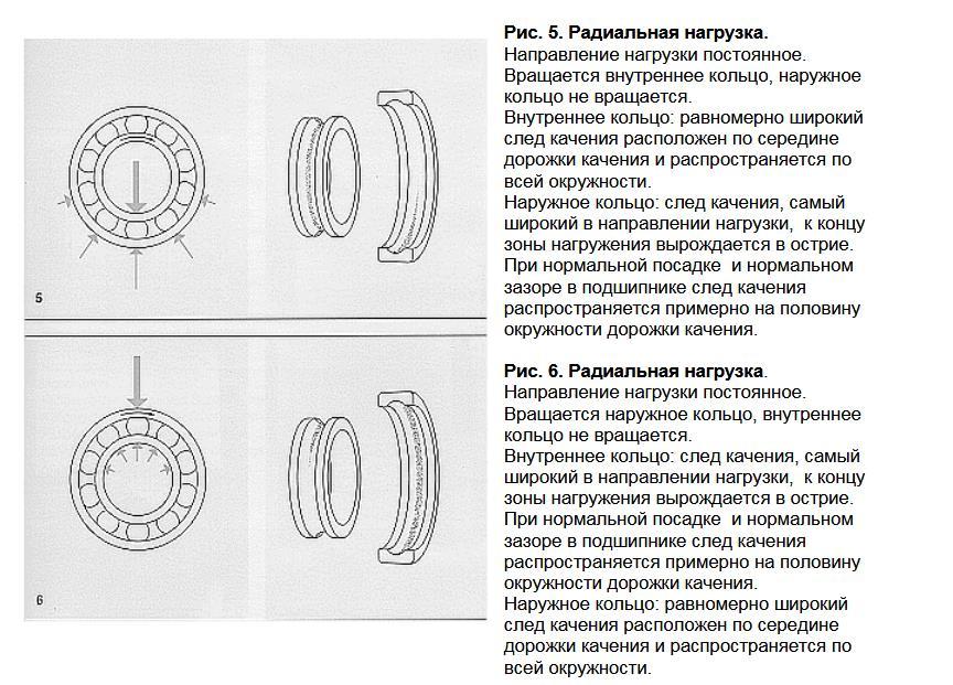 povrezhdenija-podshipnikov-kachenija-4.j