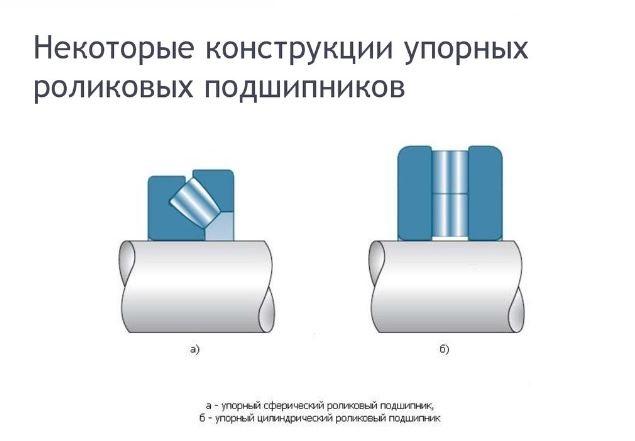 Упорные роликовые подшипники конструкция
